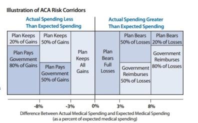ACA Risk Corridor